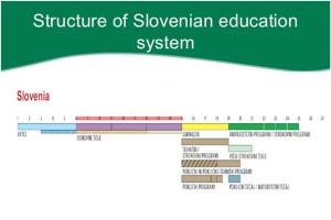 Структура системы образования Словении, Структура системи освіти Словенії, Structure of Slovenian Education System
