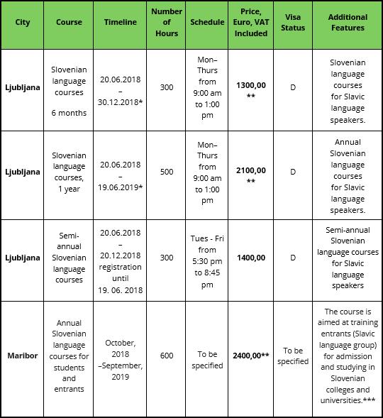 Table-Slovenian-language-courses-en