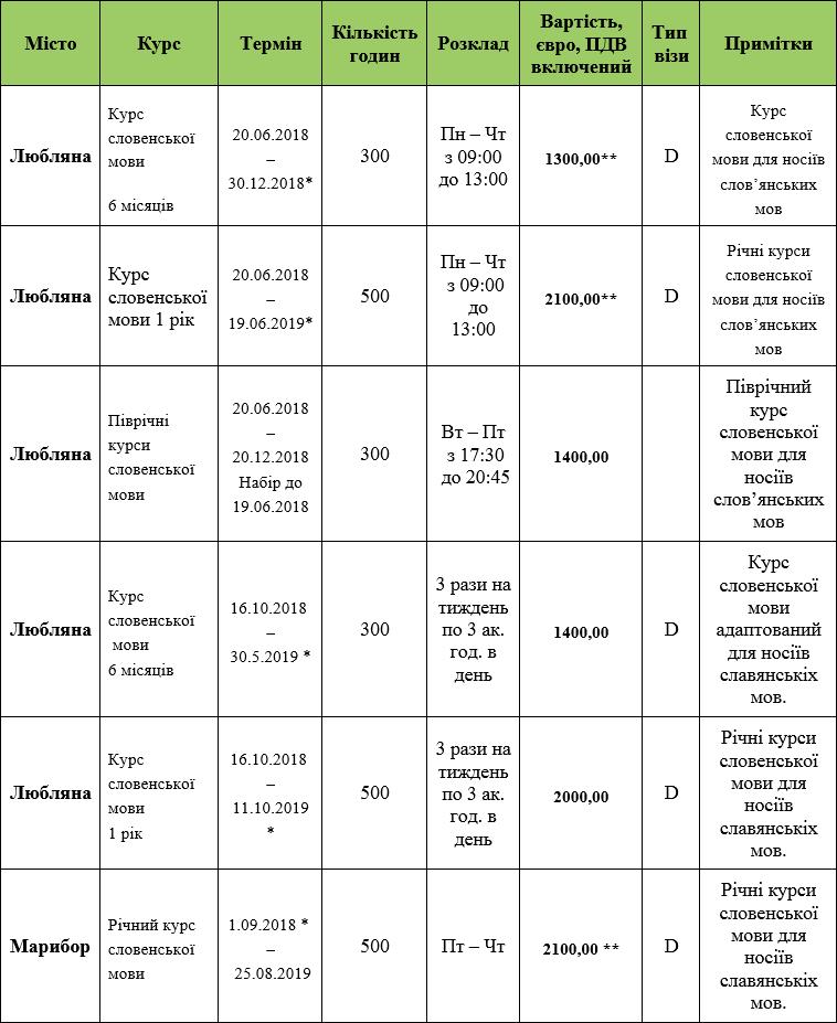 Table-Slovenian-language-courses