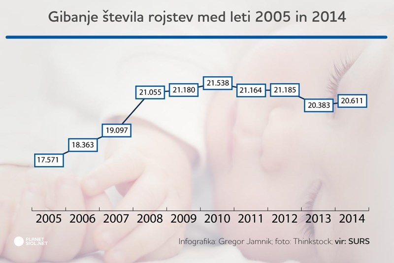 the-birth-rate-in-slovenia